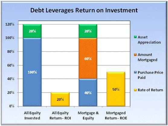 how to interpret return on equity