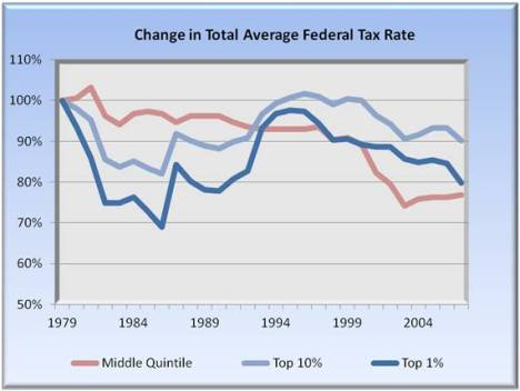 Change in federal tax rate
