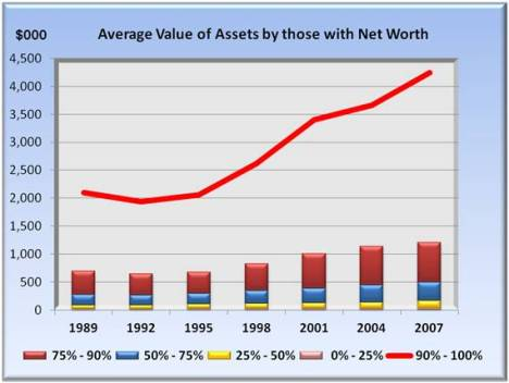 average value of assets by those with net worth