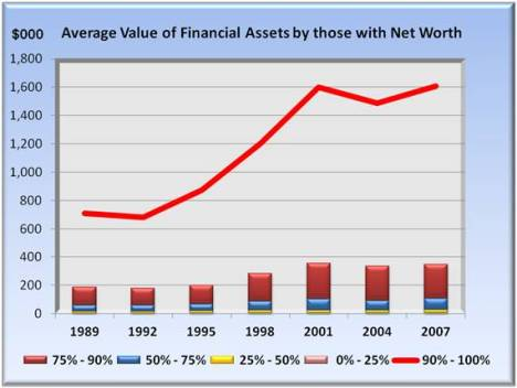 average value of financial assets by those with net worth