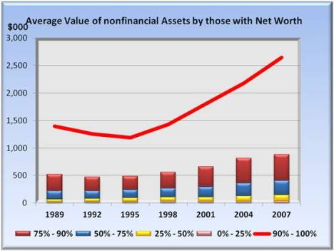 average value of nonfinancial assets by those with net worth