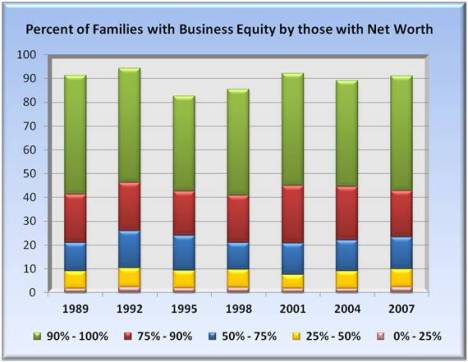percent of families with business equity by those with net worth