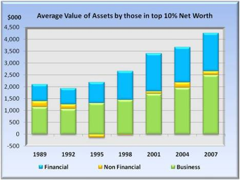 average value of assets by those in top 10% net worth