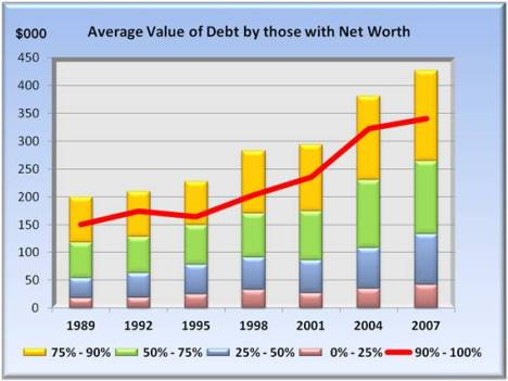 average value of debt by those with net worth