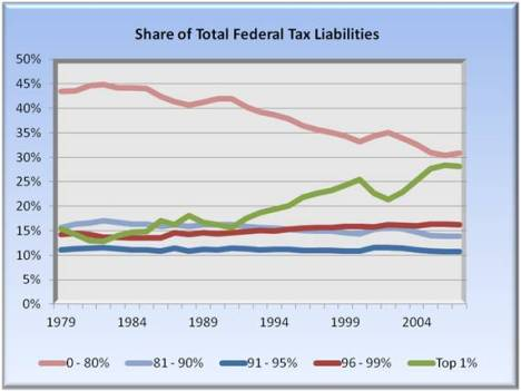 share of total federal tax liabilities