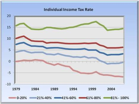 individual income tax rate
