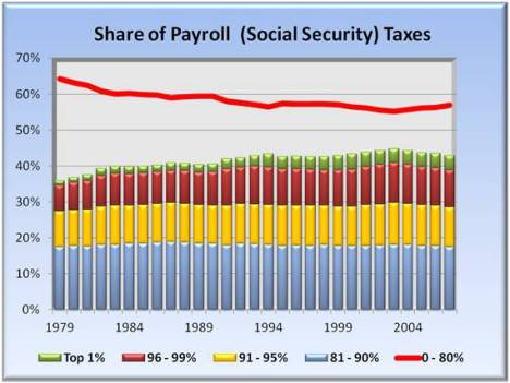 share of payroll - social security taxes