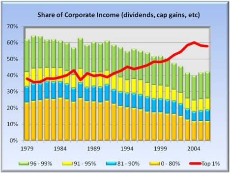share of corporate income - dividends, cap gains, etc.