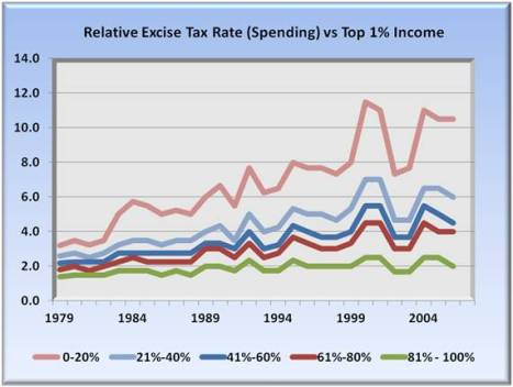 relative excise tax rate vs top 1% of income