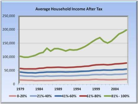 average household income after tax