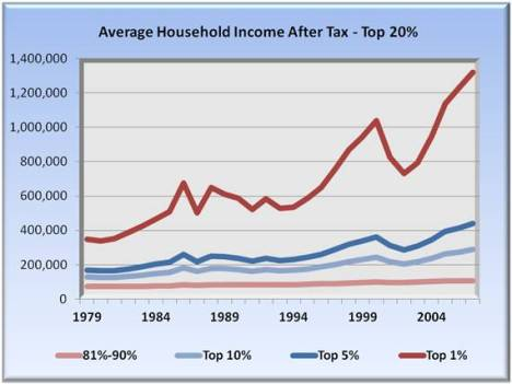average household income after tax - top 20%