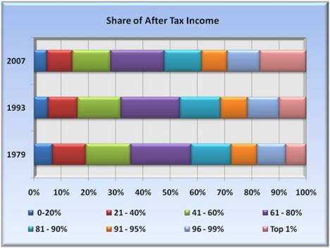 share of after tax income