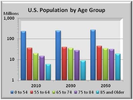 US Population 2000-2050