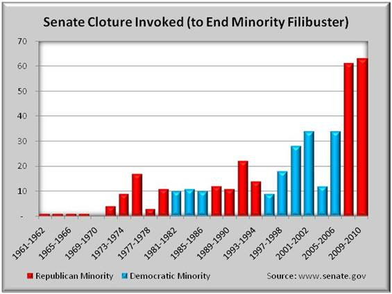 Senate filibuster research paper
