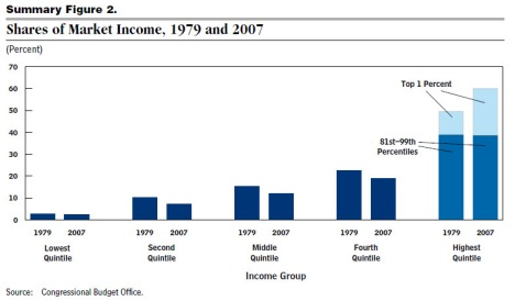 shares of market income