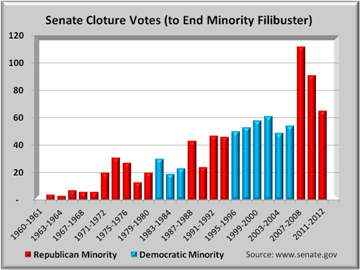 cloture votes