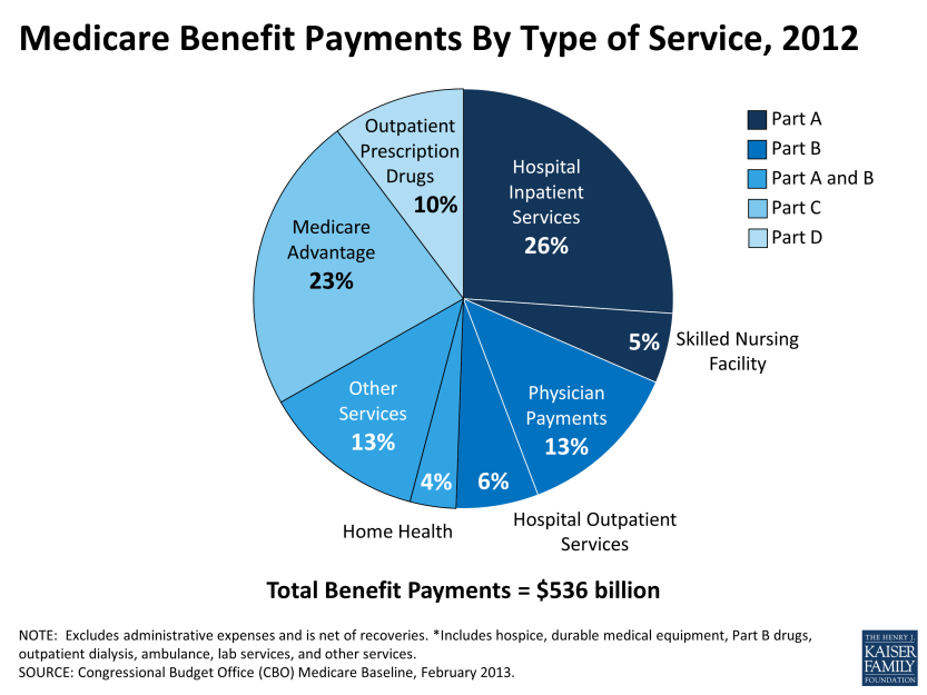 How Health Reform Affects Medicare
