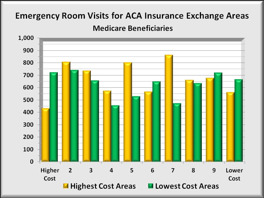 Cost Of Emergency Room Visit Kaiser