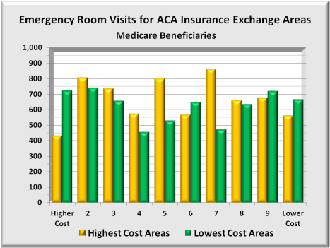 Cost Of Emergency Room Visit With Medicare