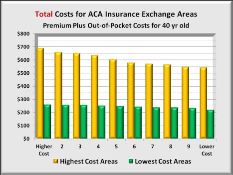 HC Cost hi vs lo