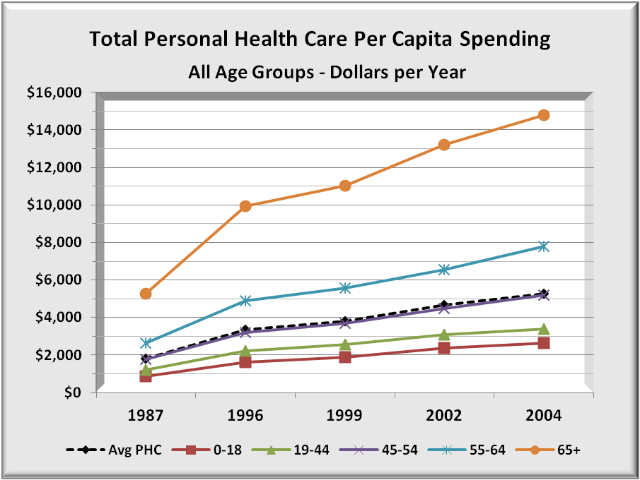 Health Spend all ages