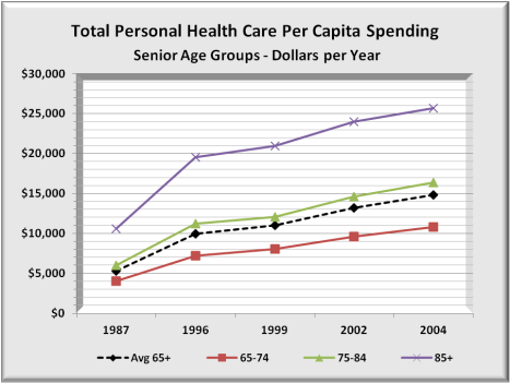 Health Spend Medicare