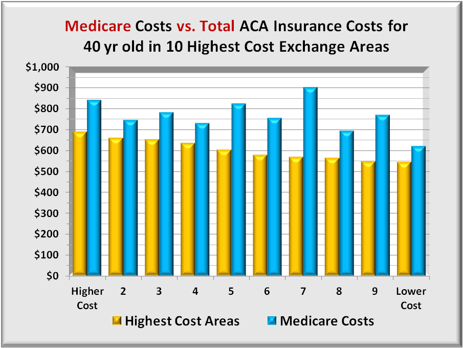 research papers on medicare vs. medicaid