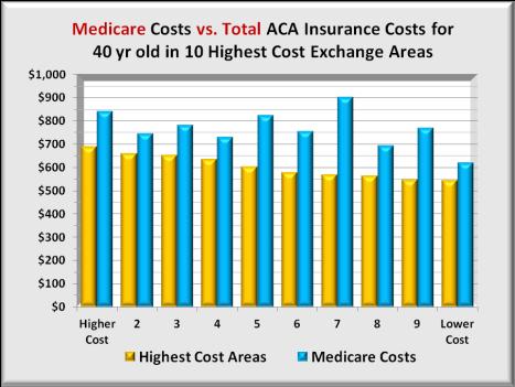 Medicare vs 10 hi