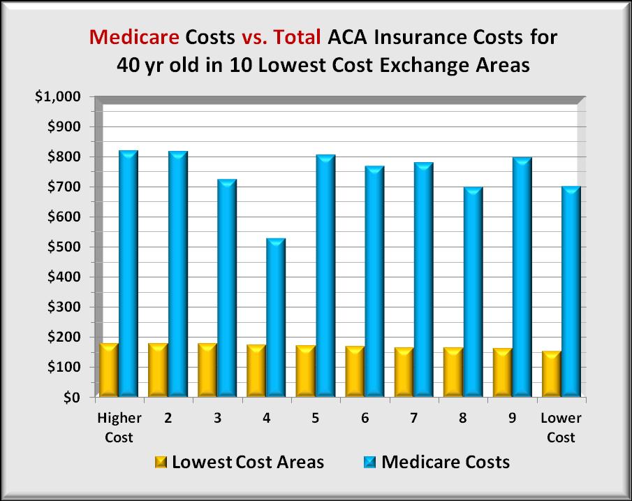 Medicare vs 10 low