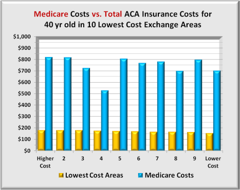 Medicare vs 10 low
