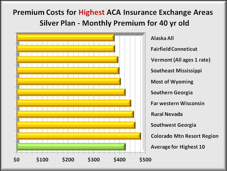 Premiums 10 highest