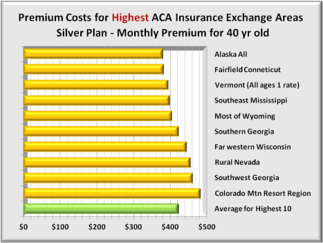 Premiums 10 highest