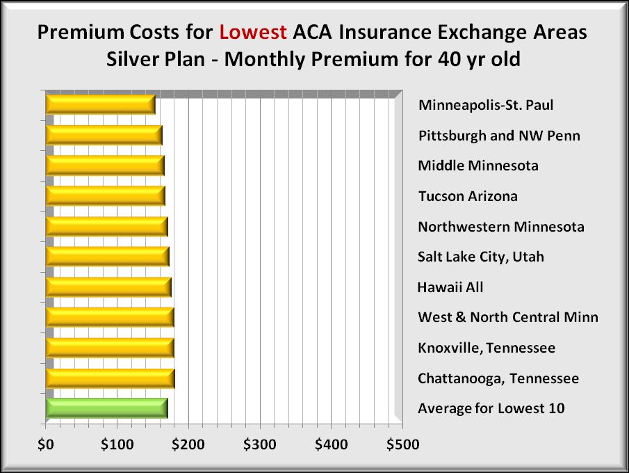 Premiums 10 lowest