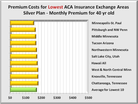 Premiums 10 lowest