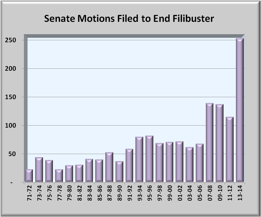 senate filibuster research paper Policy papers legislative notices nuclear option when he and senate democrats eliminated the filibuster on a june congressional research service report that.