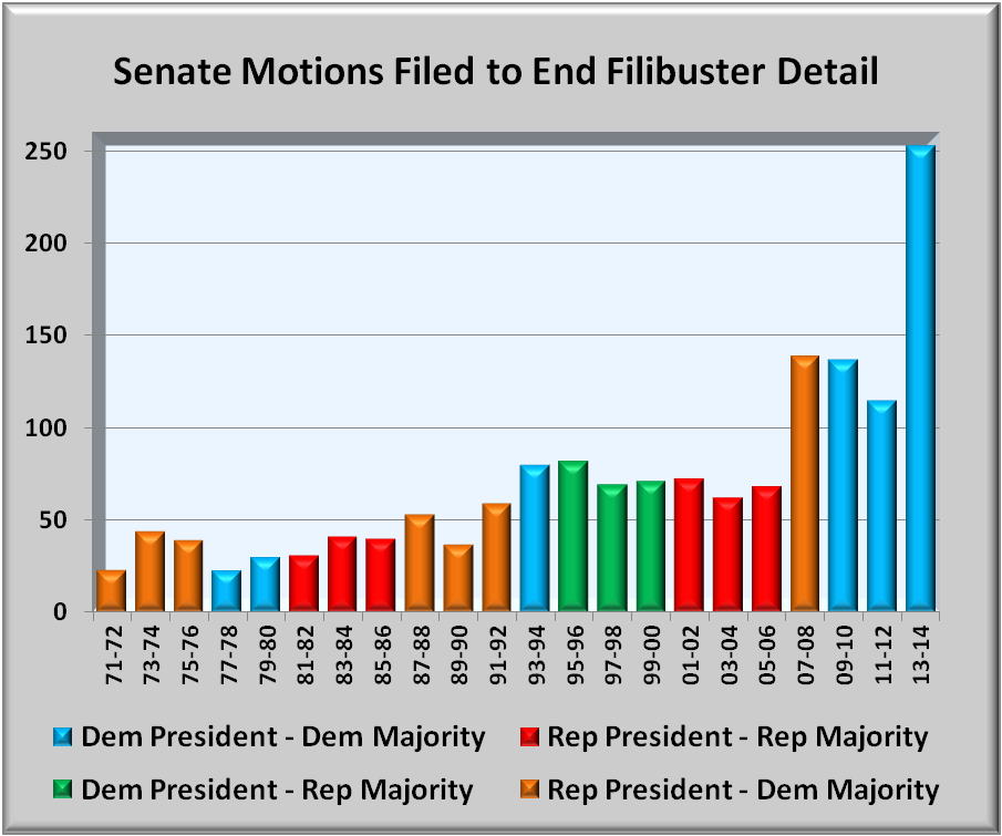the advantages and disadvantages of the Senate filibuster rule