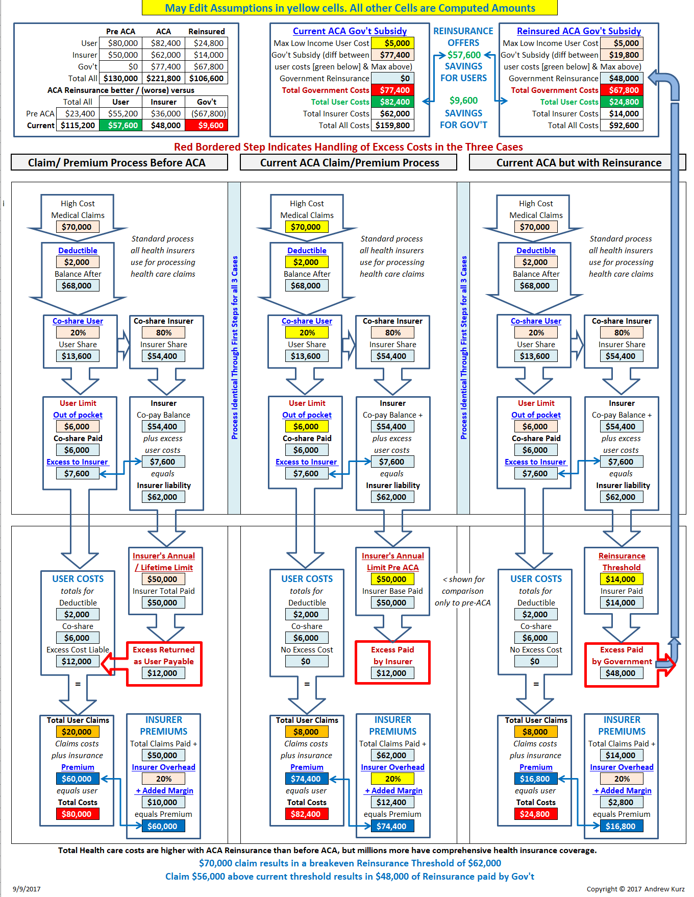 Private Insurers Health Reform Trends Research And Analysis Process Flow Diagram Xls Open Aca