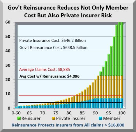 skewed costs